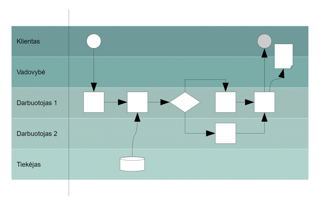 Proceso schemos pavyzdys VPI